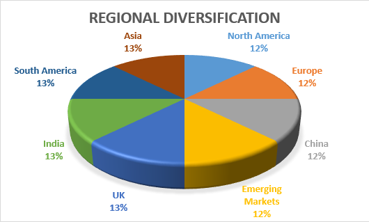 Regional Diversification