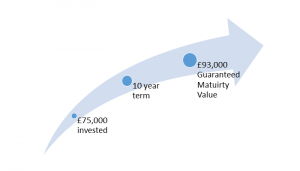 Fixed term annuity