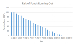 Drawdown Funds running out